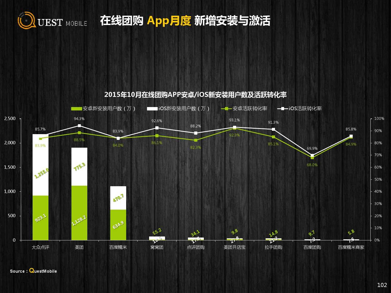QuestMobile:2015年Q3中国移动互联网行业盘点_000102