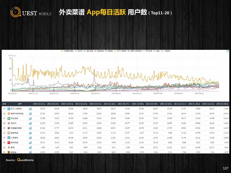 QuestMobile:2015年Q3中国移动互联网行业盘点_000107