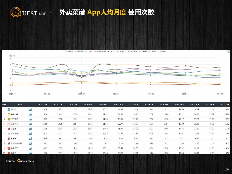 QuestMobile:2015年Q3中国移动互联网行业盘点_000109