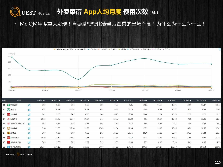 QuestMobile:2015年Q3中国移动互联网行业盘点_000110