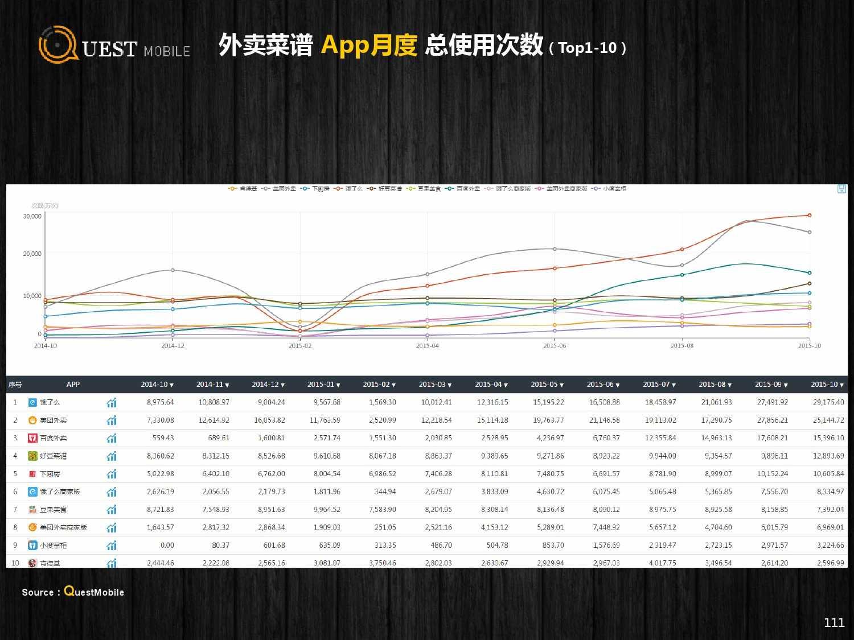 QuestMobile:2015年Q3中国移动互联网行业盘点_000111