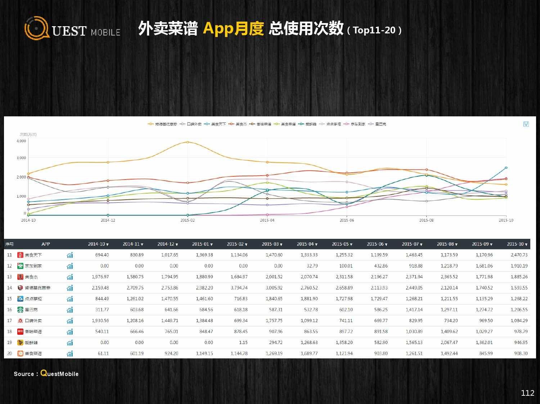 QuestMobile:2015年Q3中国移动互联网行业盘点_000112