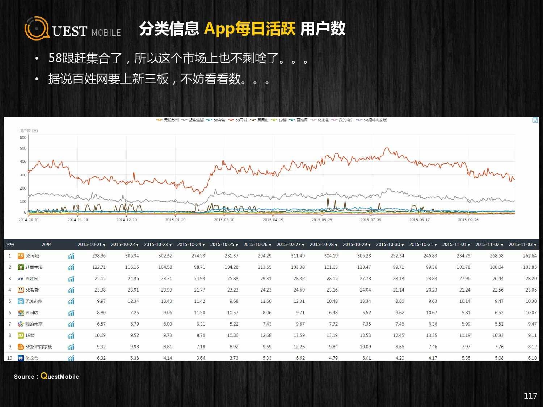 QuestMobile:2015年Q3中国移动互联网行业盘点_000117