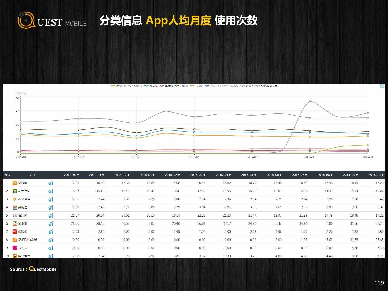 QuestMobile:2015年Q3中国移动互联网行业盘点_000119