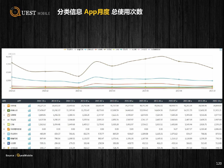 QuestMobile:2015年Q3中国移动互联网行业盘点_000120