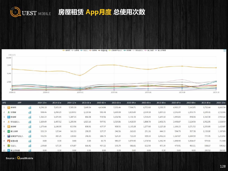 QuestMobile:2015年Q3中国移动互联网行业盘点_000128