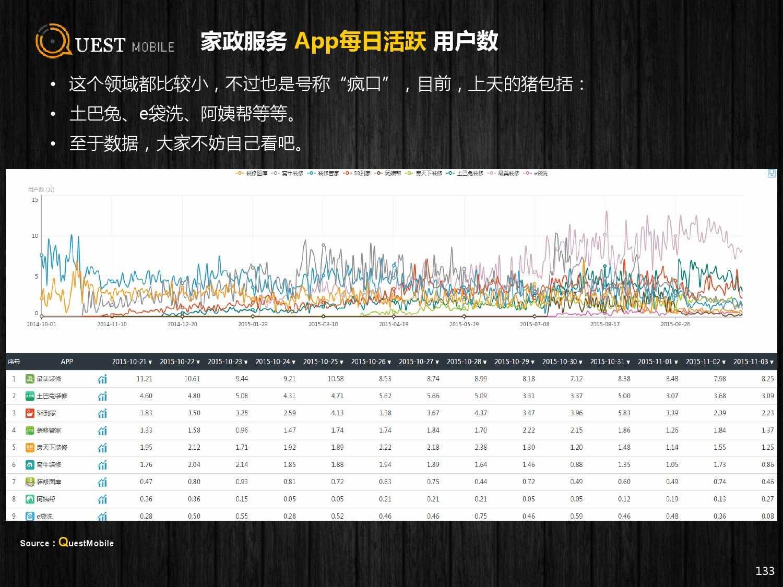 QuestMobile:2015年Q3中国移动互联网行业盘点_000133