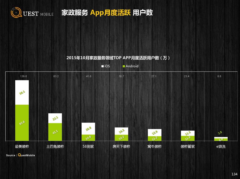 QuestMobile:2015年Q3中国移动互联网行业盘点_000134