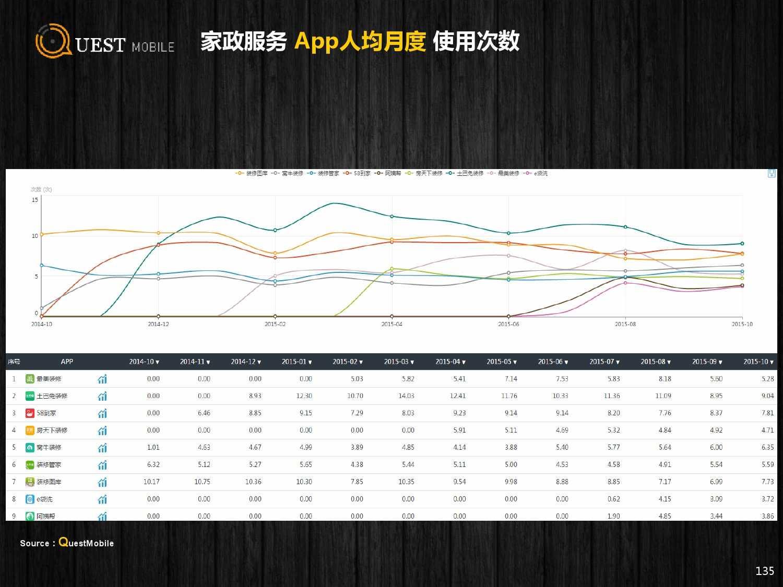 QuestMobile:2015年Q3中国移动互联网行业盘点_000135