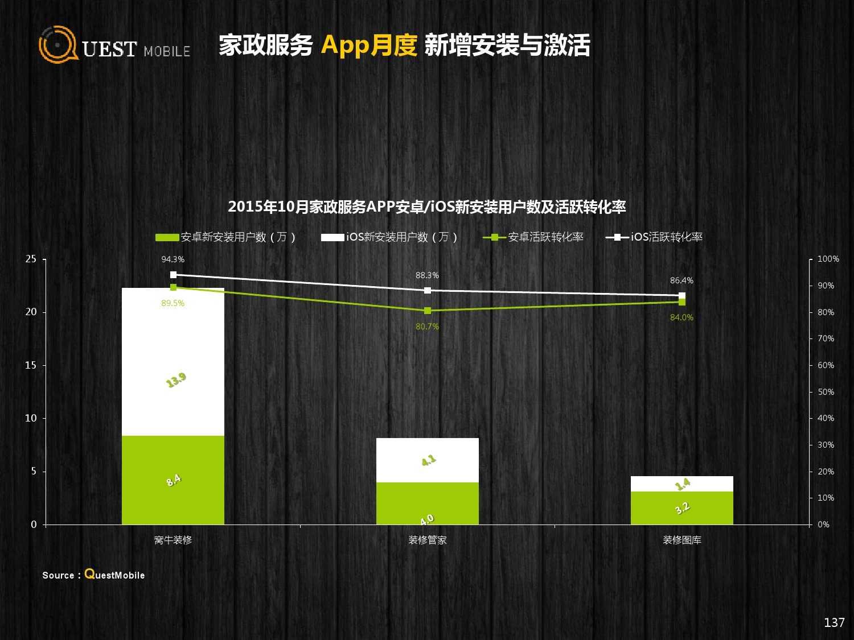 QuestMobile:2015年Q3中国移动互联网行业盘点_000137