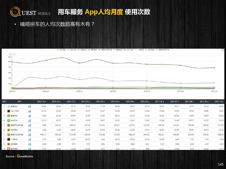 QuestMobile:2015年Q3中国移动互联网行业盘点_000145