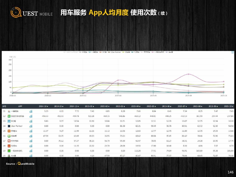 QuestMobile:2015年Q3中国移动互联网行业盘点_000146
