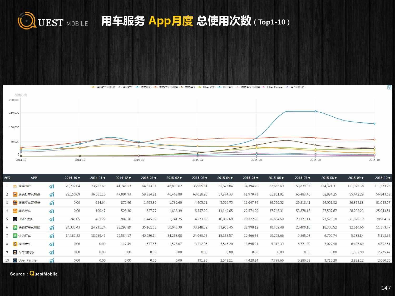 QuestMobile:2015年Q3中国移动互联网行业盘点_000147
