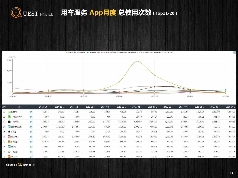 QuestMobile:2015年Q3中国移动互联网行业盘点_000148