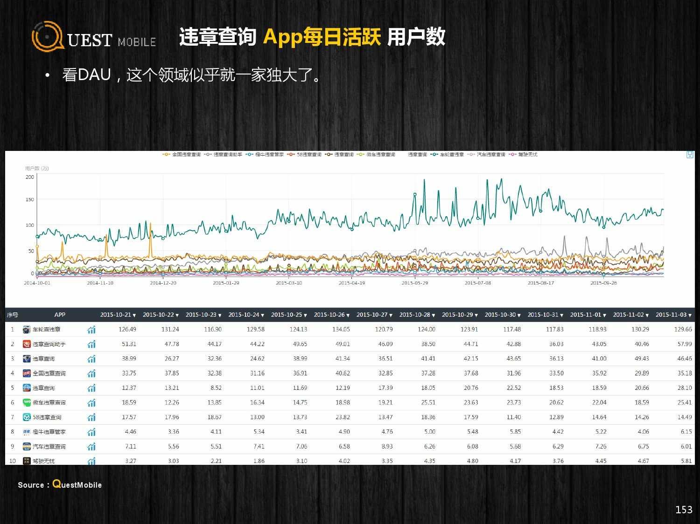 QuestMobile:2015年Q3中国移动互联网行业盘点_000153