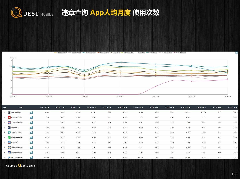 QuestMobile:2015年Q3中国移动互联网行业盘点_000155
