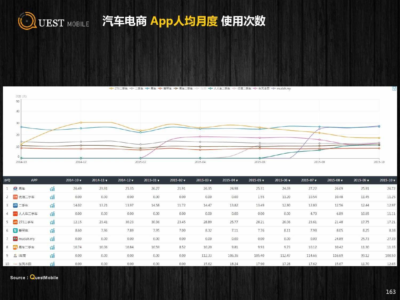QuestMobile:2015年Q3中国移动互联网行业盘点_000163