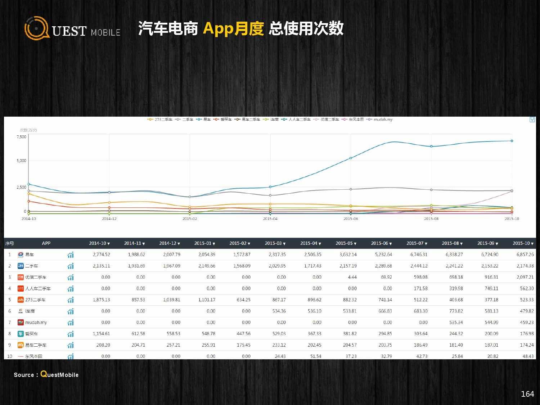 QuestMobile:2015年Q3中国移动互联网行业盘点_000164
