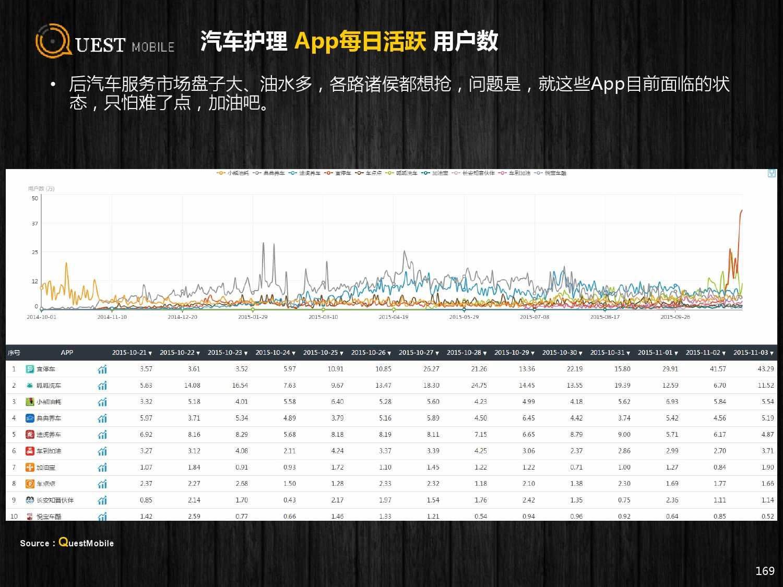 QuestMobile:2015年Q3中国移动互联网行业盘点_000169