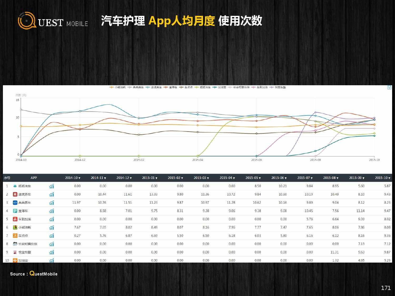QuestMobile:2015年Q3中国移动互联网行业盘点_000171