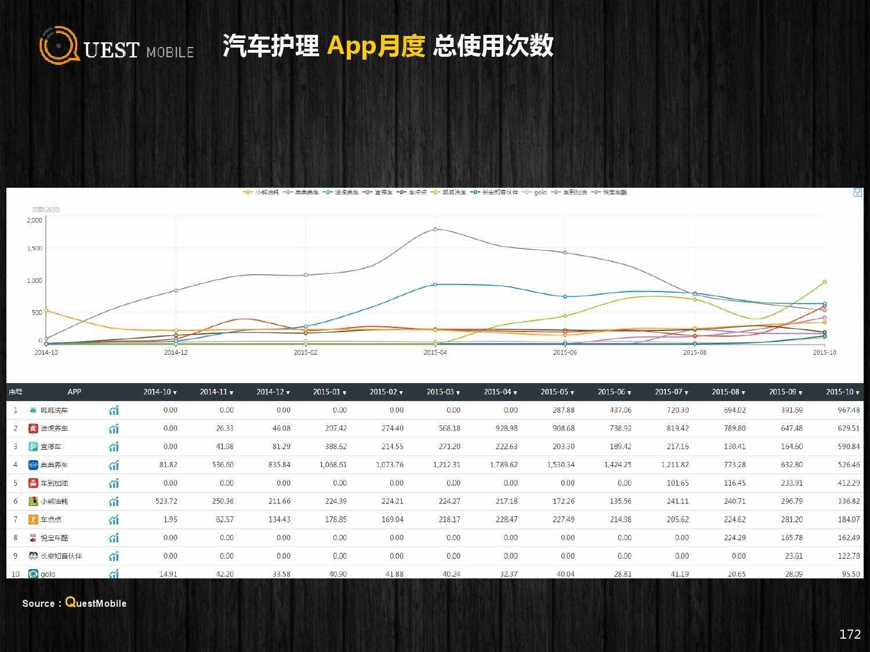 QuestMobile:2015年Q3中国移动互联网行业盘点_000172
