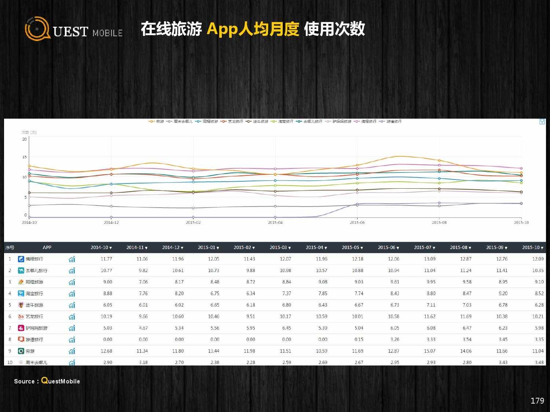 QuestMobile:2015年Q3中国移动互联网行业盘点_000179
