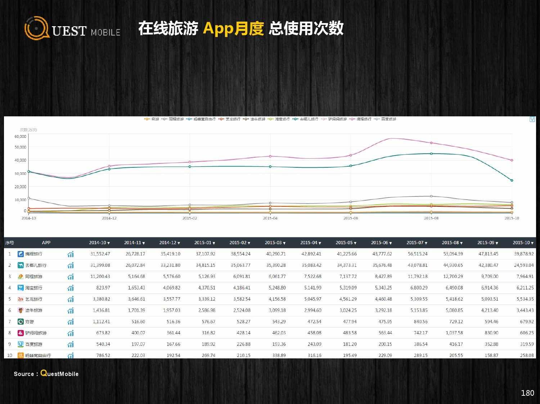 QuestMobile:2015年Q3中国移动互联网行业盘点_000180