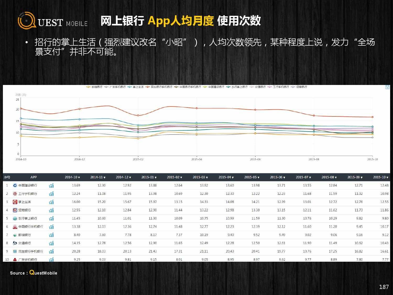 QuestMobile:2015年Q3中国移动互联网行业盘点_000187