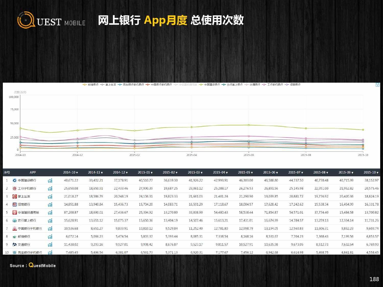 QuestMobile:2015年Q3中国移动互联网行业盘点_000188