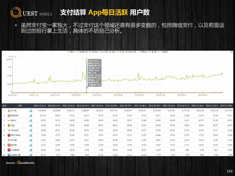 QuestMobile:2015年Q3中国移动互联网行业盘点_000193