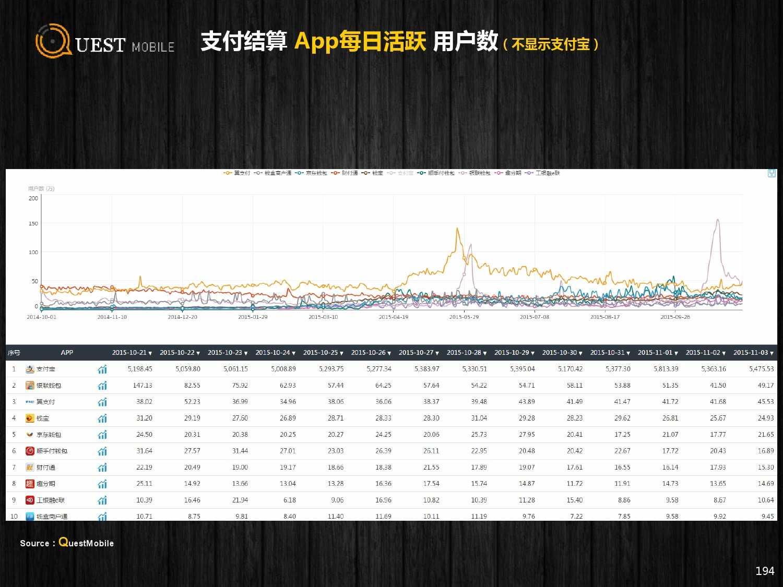 QuestMobile:2015年Q3中国移动互联网行业盘点_000194