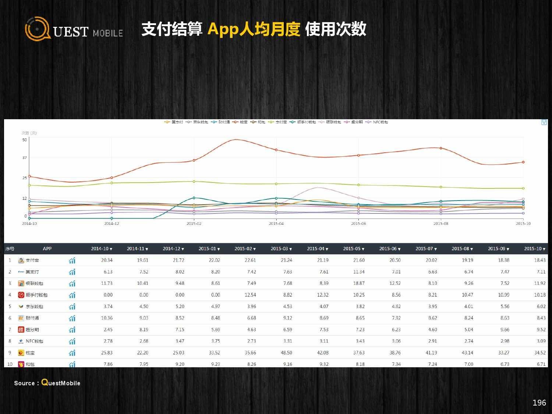 QuestMobile:2015年Q3中国移动互联网行业盘点_000196