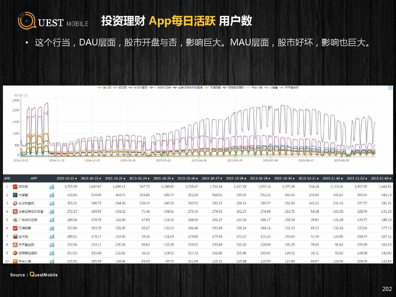QuestMobile:2015年Q3中国移动互联网行业盘点_000202