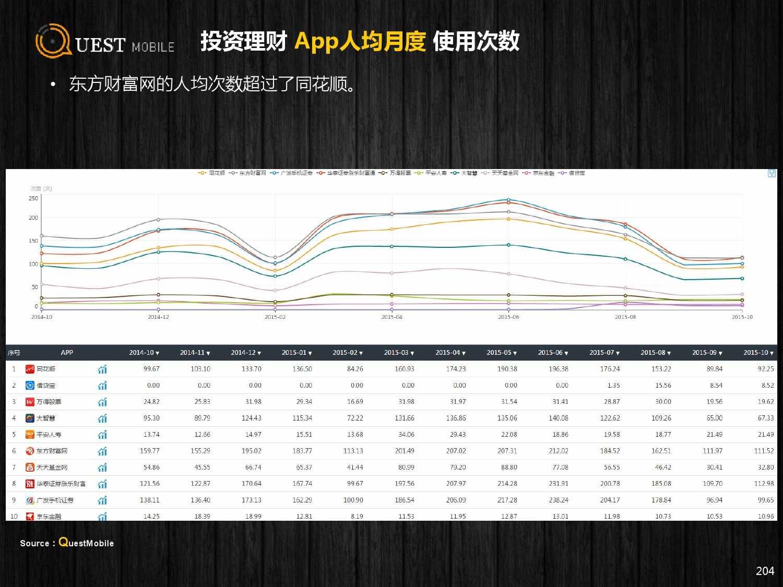 QuestMobile:2015年Q3中国移动互联网行业盘点_000204