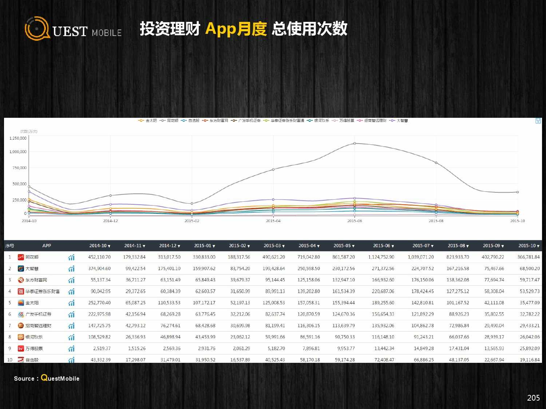 QuestMobile:2015年Q3中国移动互联网行业盘点_000205