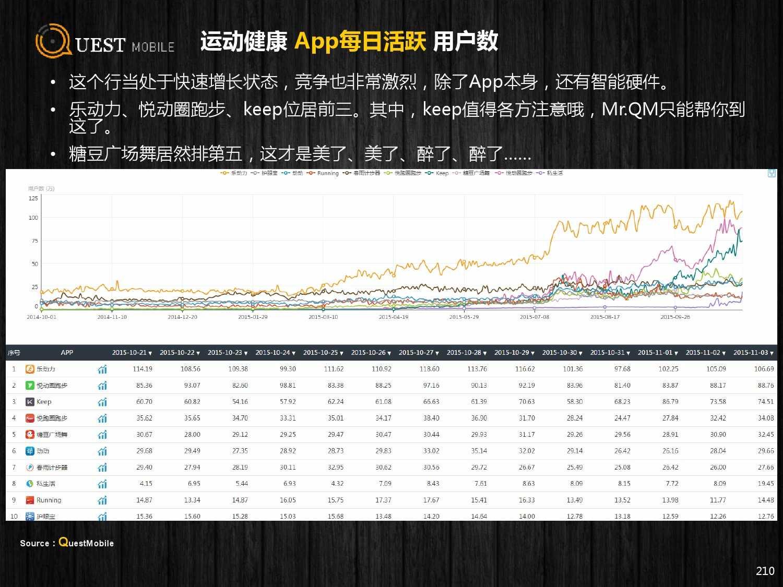 QuestMobile:2015年Q3中国移动互联网行业盘点_000210