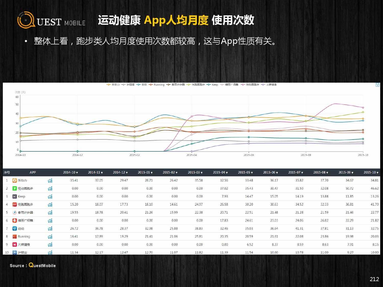 QuestMobile:2015年Q3中国移动互联网行业盘点_000212