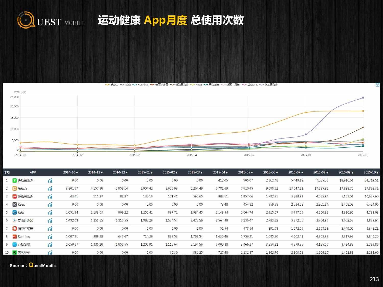 QuestMobile:2015年Q3中国移动互联网行业盘点_000213