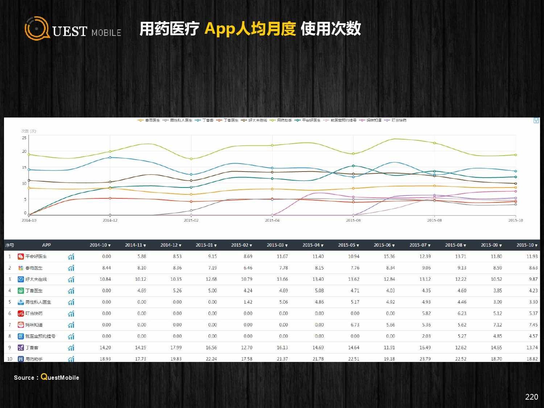QuestMobile:2015年Q3中国移动互联网行业盘点_000220