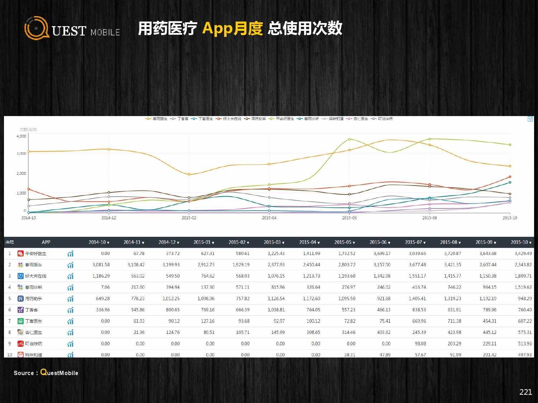 QuestMobile:2015年Q3中国移动互联网行业盘点_000221