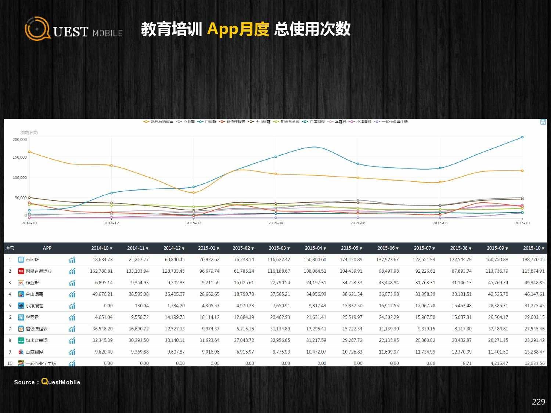 QuestMobile:2015年Q3中国移动互联网行业盘点_000229