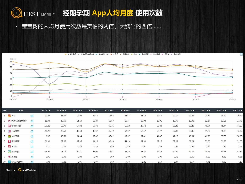 QuestMobile:2015年Q3中国移动互联网行业盘点_000236
