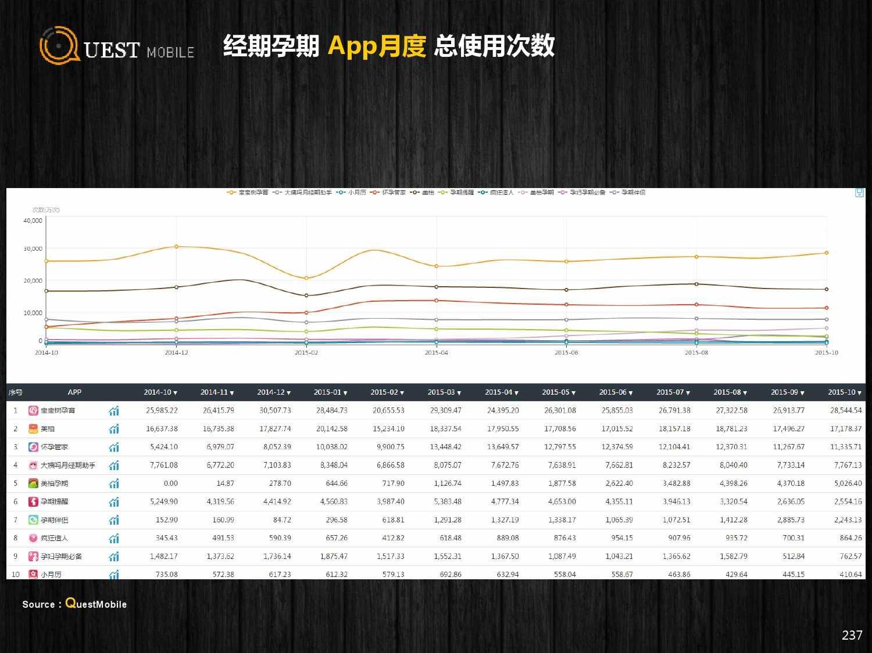QuestMobile:2015年Q3中国移动互联网行业盘点_000237