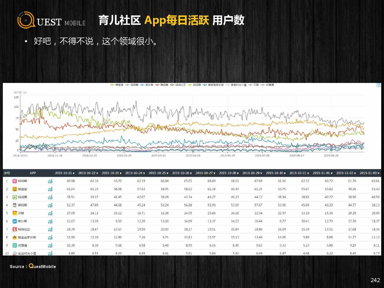 QuestMobile:2015年Q3中国移动互联网行业盘点_000242