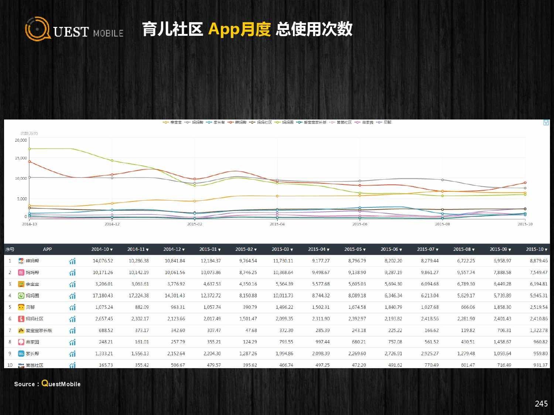 QuestMobile:2015年Q3中国移动互联网行业盘点_000245