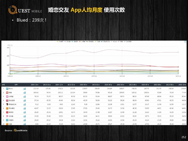 QuestMobile:2015年Q3中国移动互联网行业盘点_000252