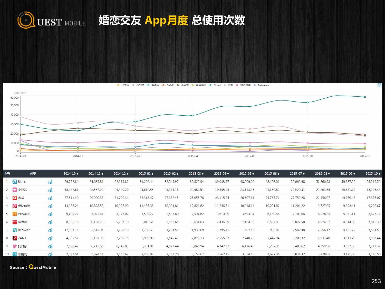 QuestMobile:2015年Q3中国移动互联网行业盘点_000253