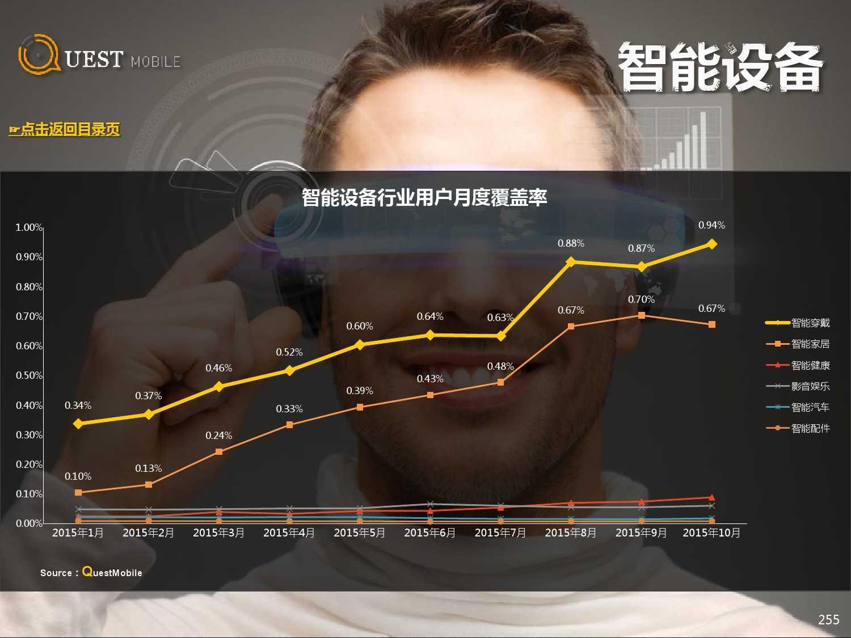 QuestMobile:2015年Q3中国移动互联网行业盘点_000255