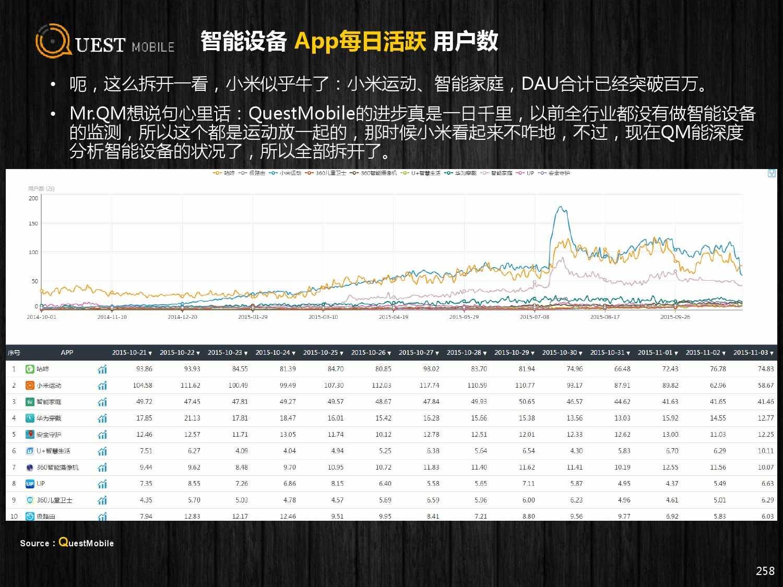 QuestMobile:2015年Q3中国移动互联网行业盘点_000258