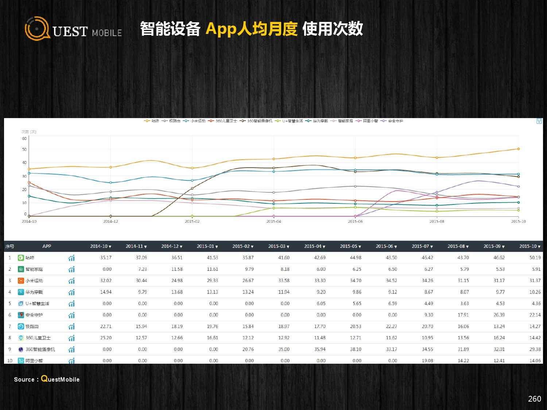 QuestMobile:2015年Q3中国移动互联网行业盘点_000260